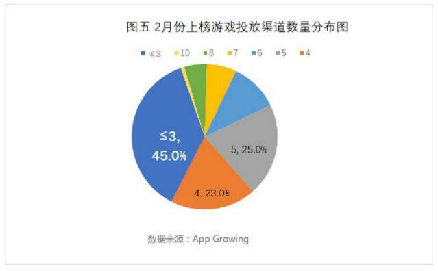 0%的上榜游戏都投放了信息流广告,而原生(非信息流),横幅,奖励式视频