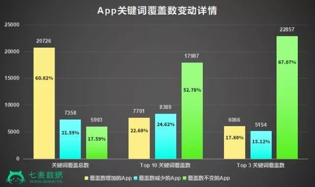 2018年App Store算法重大调整首次曝光