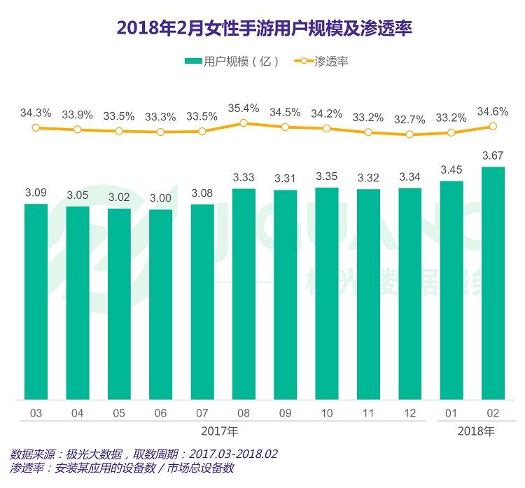 极光数据:女性手游用户规模达3.67亿,去年净增超男性