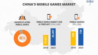 中国手游市场占世界25%,超9成玩家玩手游