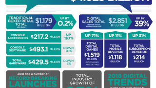 IGEA:2018年澳大利亚游戏业产值达到40亿美元