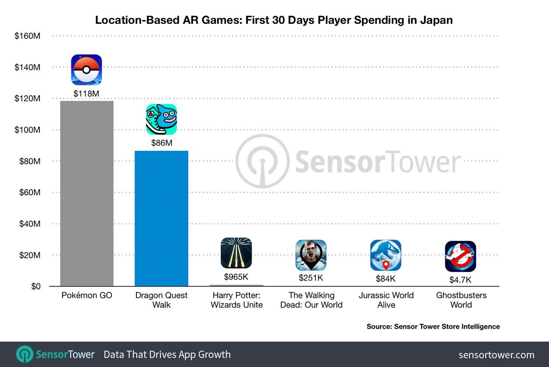 又一个AR超级爆款:日本首月收入8600万美元!