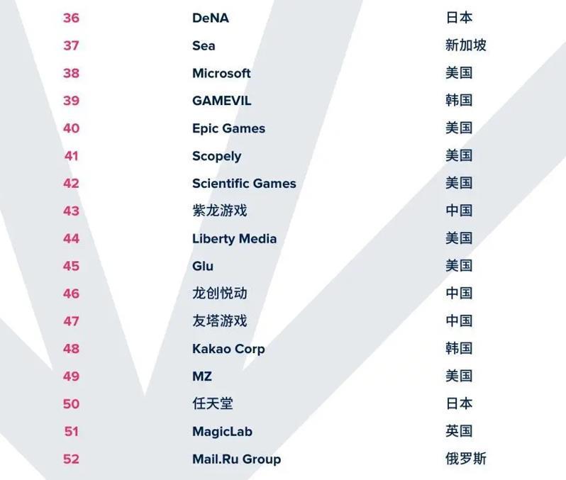 游戏开发商排名_全球手游公司年收入排名:11家中国厂商入围 | GameLook | 中国领先 ...