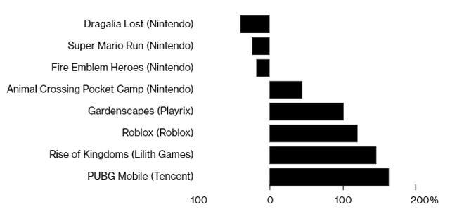 手游市场火爆,任天堂却因手游业绩不佳或将退局?