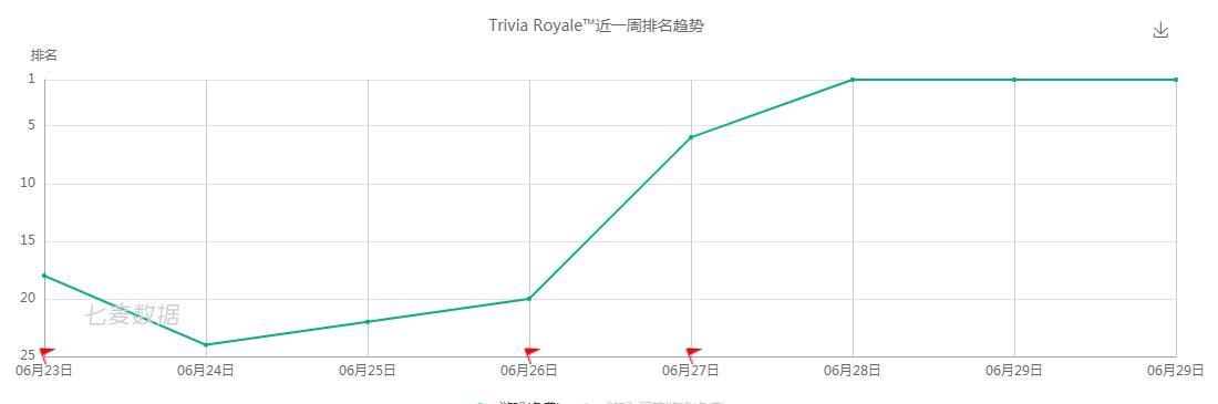 """第三轮进化!千人答题""""大逃杀""""《Trivia Royale》美国免费榜夺冠"""