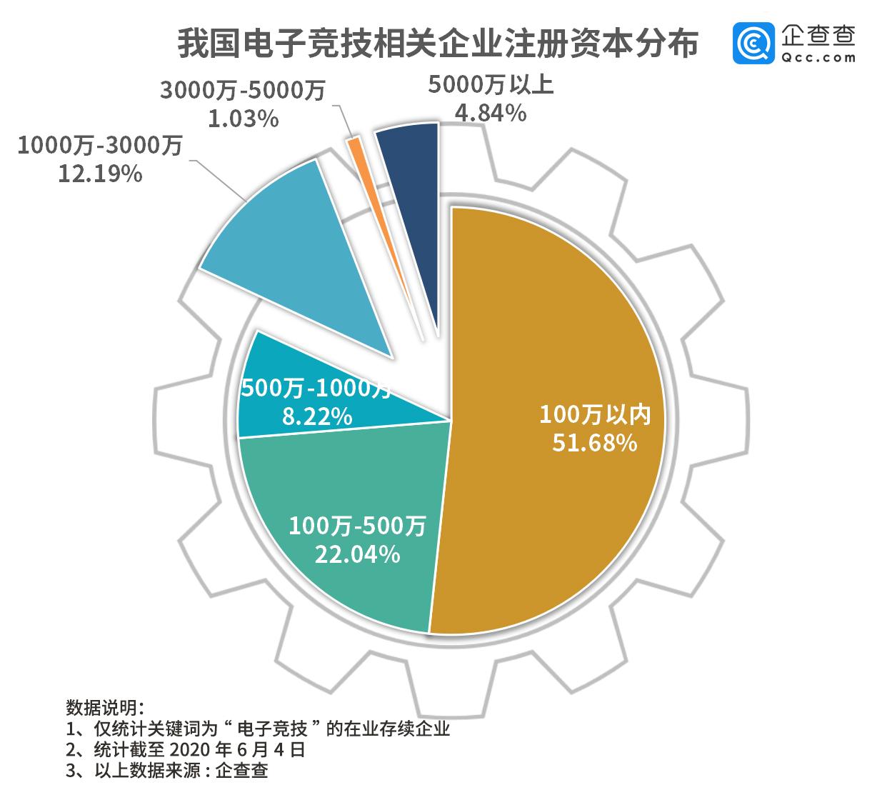 电竞之都谁最强?全国1.6万家,拼不过上海215家电竞企业