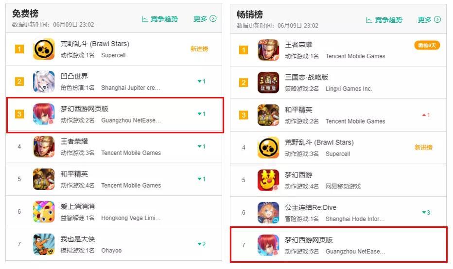 """畅销榜第7,《梦幻西游网页版》强势杀入""""大哥游戏""""地盘!"""
