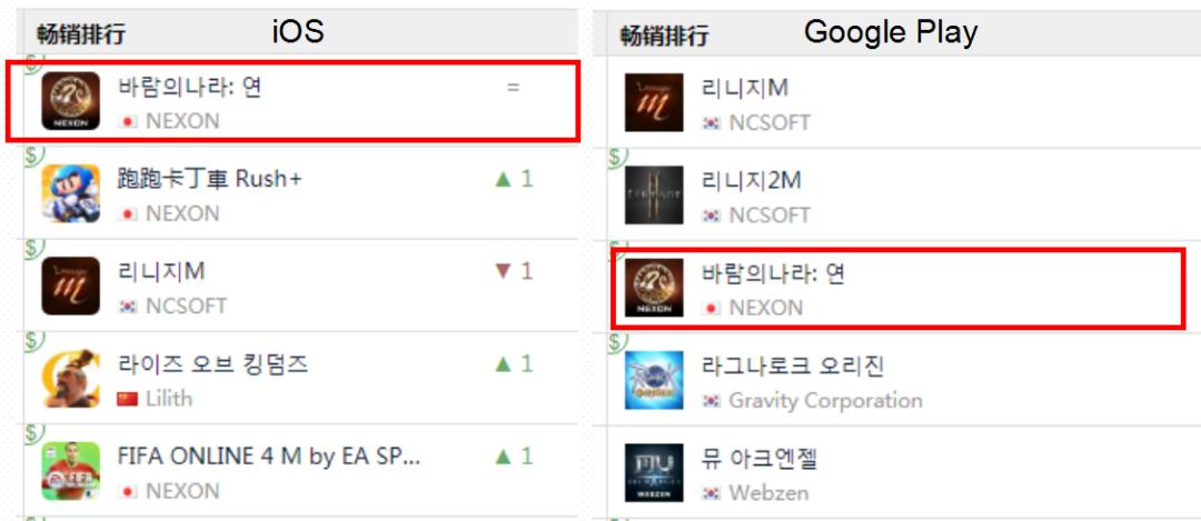 别小看像素风!这款MMO韩国畅销榜TOP3,设计反常理