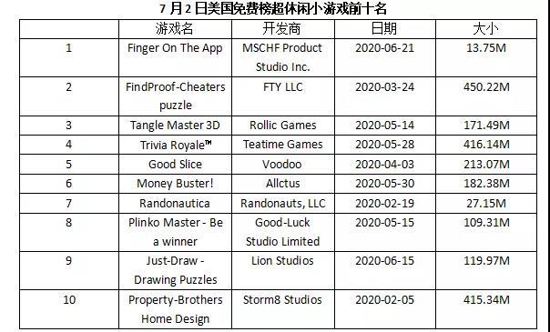 免费榜TOP5独占2款,这家日本厂商玩出小游戏新流派