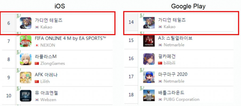 独游+商业变现成新套路?又一款像素手游韩国畅销TOP10