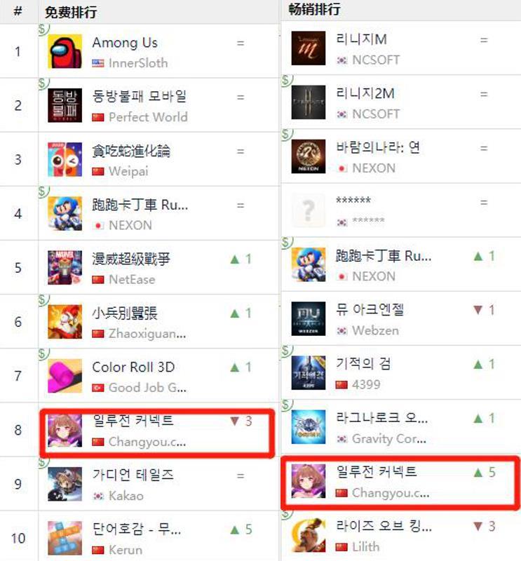 韩国畅销榜TOP10,这款国内二次元手游海外火了